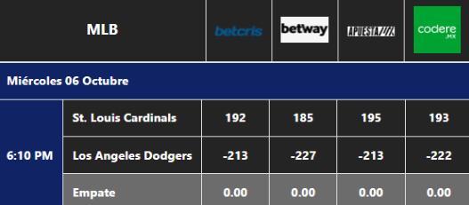 Pronóstico Dodgers vs Cardinals