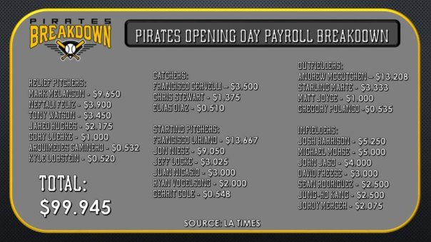 the pittsburgh pirates payroll