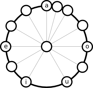 The Acoustic Properties Of The Vowels Of Pangasinan