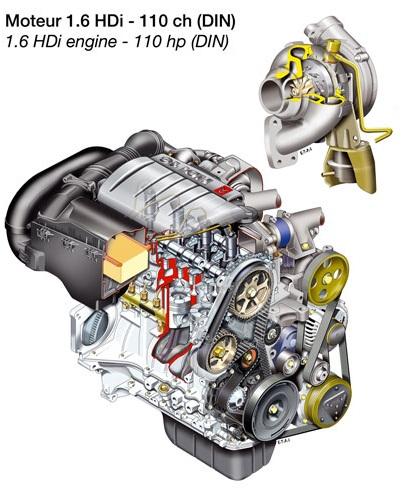 Peugeot 1.6 HDI motor