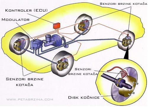 ABS - Anti - Lock Braking System