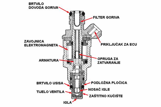 Konstrukcija elektromagnetne brizgaljke (visina: 80 mm)