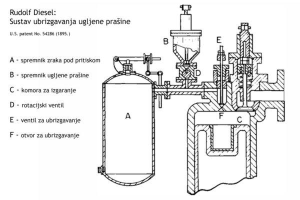 Dieselov sustav ubrizgavanja ugljene prašine zrakom pod pritiskomDizlov sistem ubrizgavanja ugljene prašine vazduhom pod pritiskom