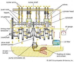 Šema benzinskog motora