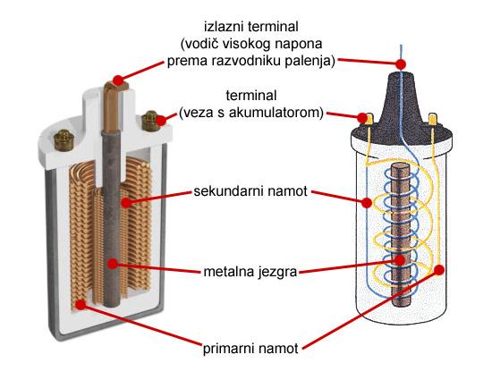 Osnovni delovi bobine