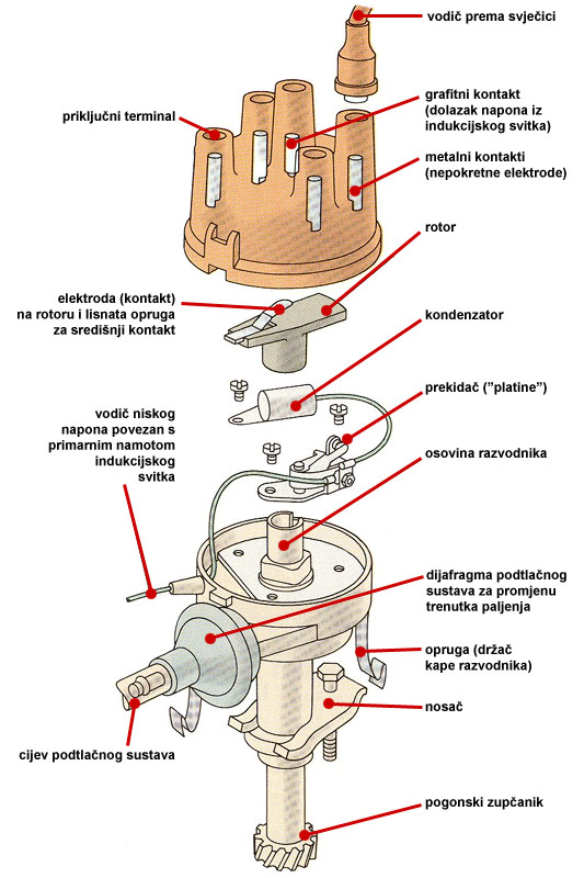 Osnovni delovi razvodnika paljenja