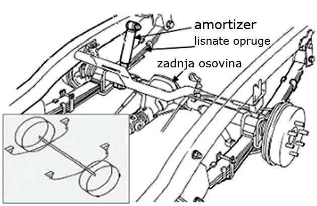 Slika 4. Zadnja pogonska osovina sa lisnatim gibnjevima (Opel Campo iz 1995.)