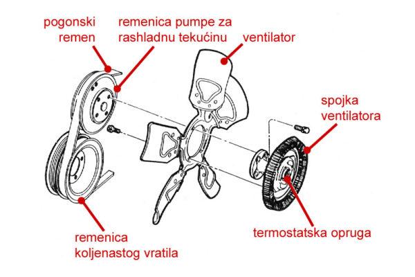 Ventilator promenjive brzine rada opremljen termostatskom spojkom