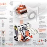 Kako radi motor – infografik, poster