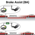 BAS (Brake Assist) – Šta je je BAS (Brake Assist)?