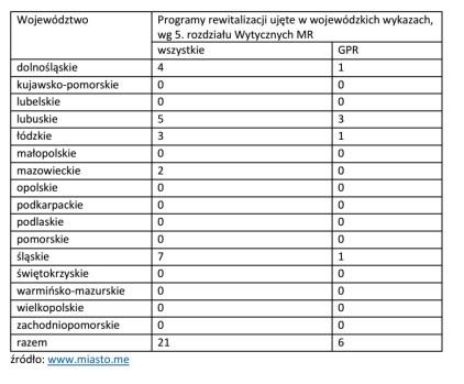 wykaz-programow-rewitalizacji_listopad-2016