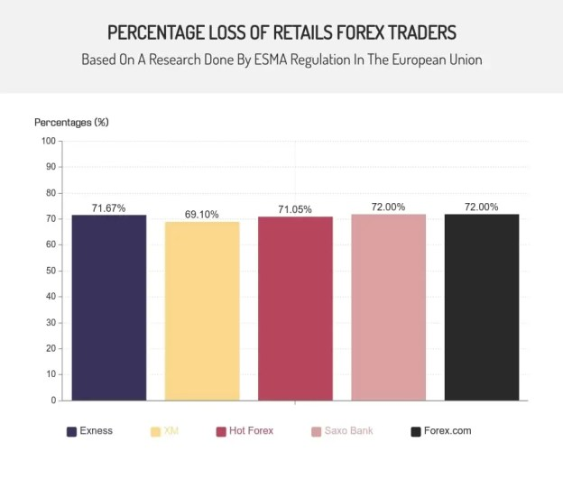 is forex trading profitable - percentage loss of retail forex traders