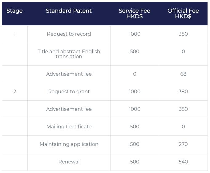 Hong Kong IP Services – Novoclaims (HK)