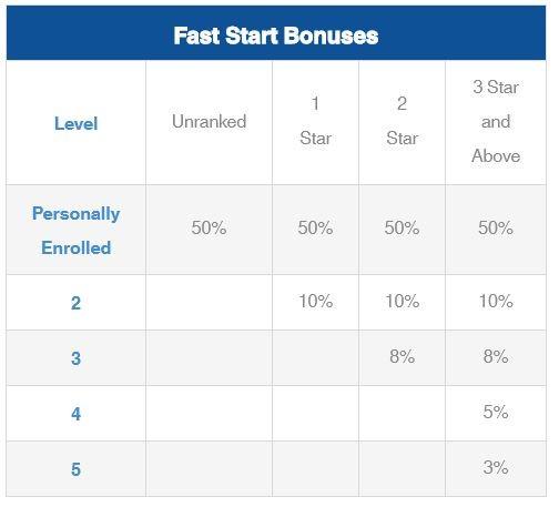 bonus fast start du plan de rémunération icoinpro