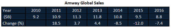 Amway Global Sales