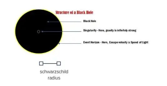 What is a Black Hole ? (Black Hole equations explained)