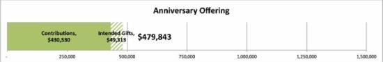 Anniversary Offering _479_843