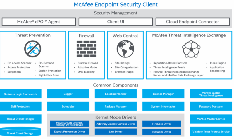 Mcafee Security Manager