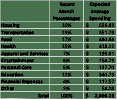 Spending Averages