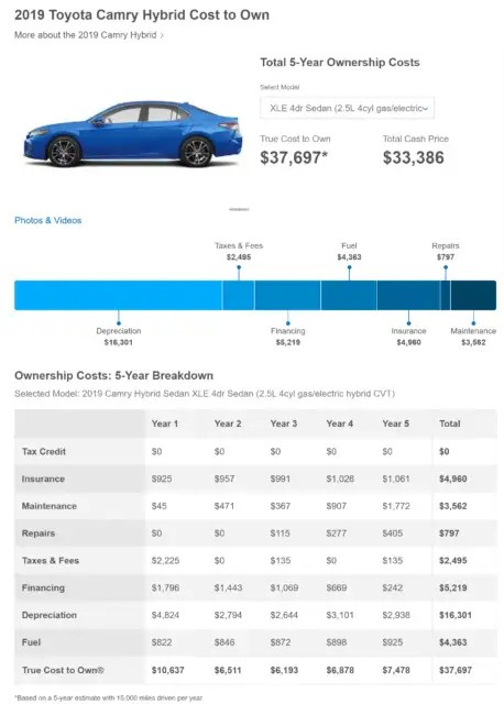 Edumunds Table - Cost to Own Car