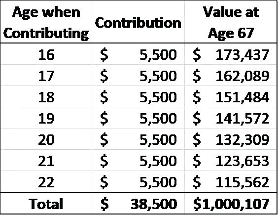 table-showing $5500 saved each year from age 16 growing to $1 million dollars