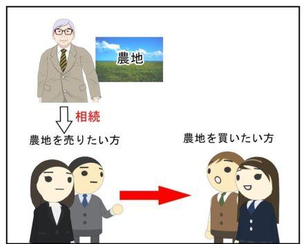 農地の譲渡人の登記名義が、まだ先代のままになっているというモデル図