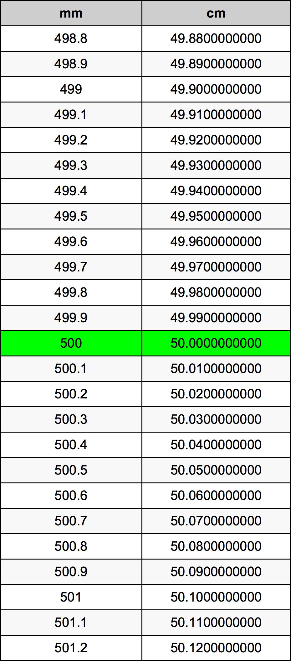 500ミリメートルをセンチメートル単位変換 | 500mmをcm単位変換