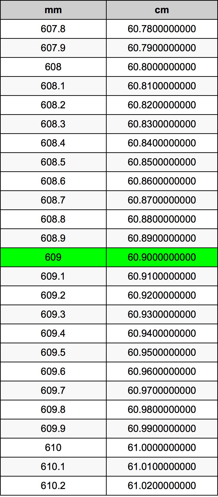 609ミリメートルをセンチメートル単位変換 | 609mmをcm単位変換