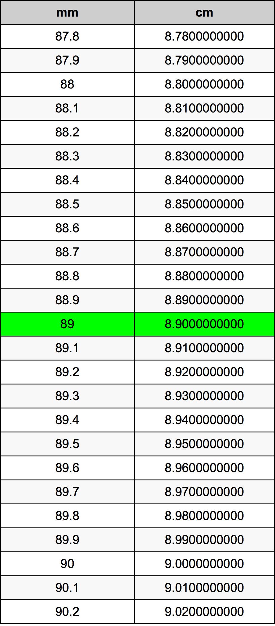 89ミリメートルをセンチメートル単位変換 | 89mmをcm単位変換