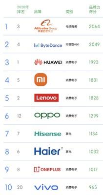 凱度BrandZ™中國全球化品牌50強