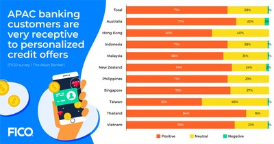 APAC banking customers are very receptive to personalized credit offers