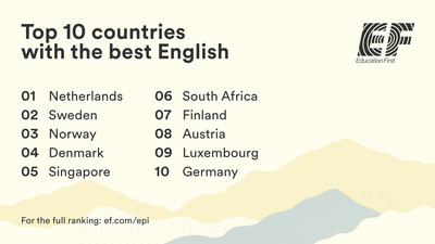 The EF English Proficiency Index is an annual ranking of countries and regions by English skills