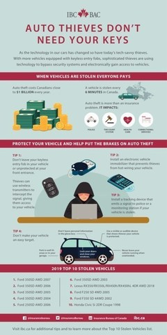 IBC Top 10 Stolen Vehicles 2019 (CNW Group/Insurance Bureau of Canada)