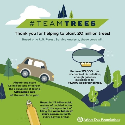 Arbor Day Foundation Announces Initial Planting Locations For 20 Million Teamtrees Trees