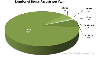 Bonus Payouts