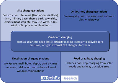 Source: IDTechEx Research, visit www.IDTechEx.com/ZECharging to find out more. (PRNewsfoto/IDTechEx)