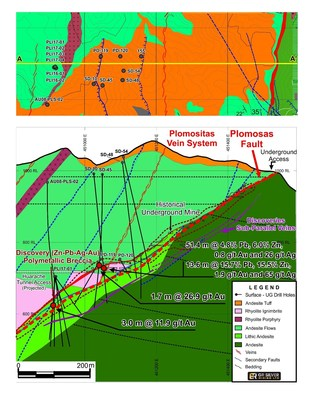 Figure 1:  Cross Section - Drill Hole Collar Locations and Geology – Mineralized Structures (Plomosas Mine Area), View North (CNW Group/GR Silver Mining Ltd.)