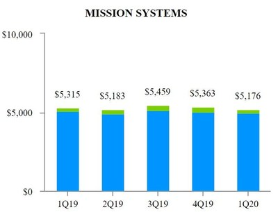 EXHIBIT F-2 Mission Systems
