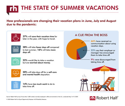 Survey The State Of Summer Vacations For Employees