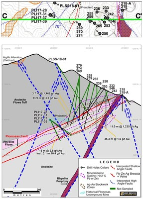 Figure 2: Cross Section - News Release 22/6/2020 - Drill Hole Collar Locations – Mineralized Structures (Plomosas Mine Area) (CNW Group/GR Silver Mining Ltd.)