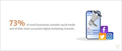 73% of small businesses consider social media to be their most successful marketing channel.