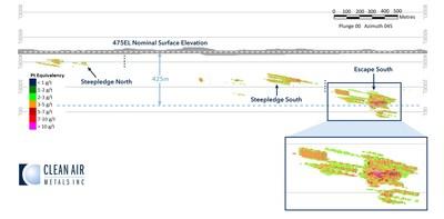 Figure 5: Escape Lake Deposit Breakdown by Zone (CNW Group/Clean Air Metals Inc.)