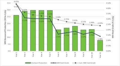 Figure 2 – Arrow Deposit Production Profile (CNW Group/NexGen Energy Ltd.)
