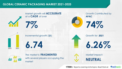 Growth of 6.74 billion dollars in the global market of ceramic packaging during 2021 – 2025 |  Including key suppliers including Aerospace Semiconductor Inc., AMETEK Inc.  and Aptasic SA