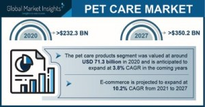 Pet service market revenue will exceed $ 350 billion by 2027: Global Market Insights, Inc.