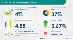 The global market value of electric drives will increase by $ 4.88 million during 2021-2025  37% growth to originate from APAC