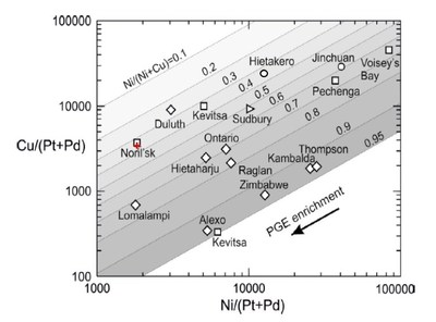 """Figure 3: Analytical Results – ELR21-041 Massive Sulphide Intercept (""""+"""") on a chart of world-class nickel-copper Deposits.Reference: Figure 10, Konnunaho, J.P., Hanski, E.J., Karinen, T.K., Lahaye, Y., and Makkonen, H.V., 2018. The petrology and genesis of the Paleoproterozoic mafic intrusion-hosted Co-Cu-Ni deposit at Hietakero, NW Finnish Lapland. Bulletin of the Geological Society of Finland, v. 90, pp. 109–136 (CNW Group/Clean Air Metals Inc.)"""