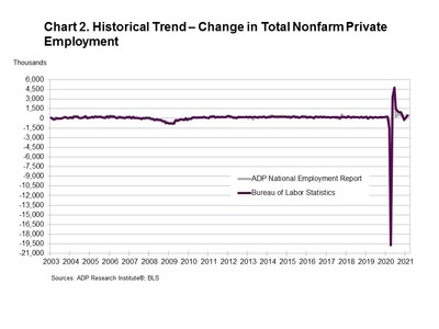 ADP National Employment Report: Private Sector Employment Increased by 517.000 Jobs in March