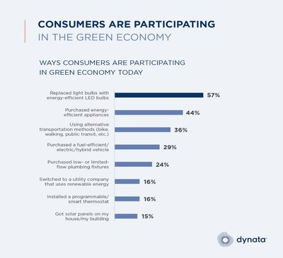 New Dynata Global Consumer Trends Report Reveals that the Leader of the Green Economy Will Lead the World