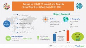 COVID-19 Analysis of the impact on the market of meat of vegetable origin during the first quarter of 2021. |  It is expected to reach $ 7.21 billion by 2025 |  Technavio